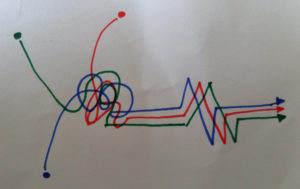 This very basic diagram represents for me both moments: intense co-design followed by synchronised development
