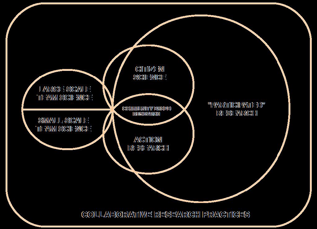 Diagram summarising key collaborative research practices