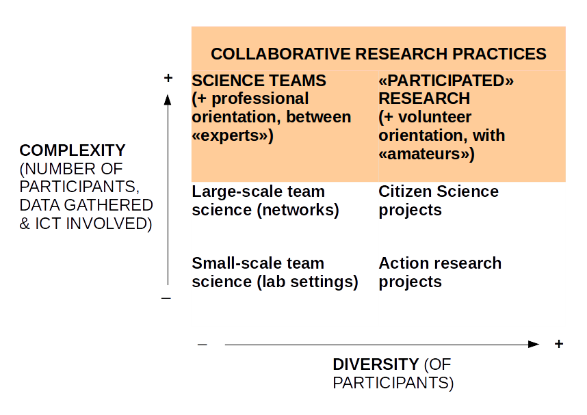 One approach to complexity and diversity in collaborative research practices